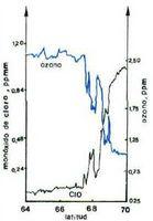 Variación del monóxido de cloro y del ozono sobre el continente antártico (medidas realizadas sobre un avión a través del vértice polar).