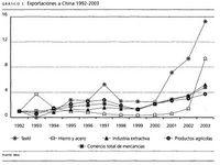 Importaciones a China 1992-2003